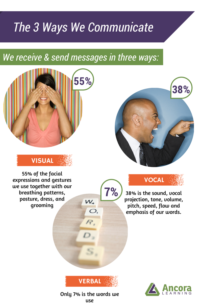 3 Ways of Communication Graphic - Ancora Learning