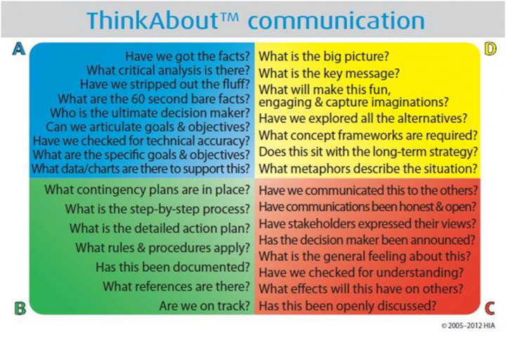 ThinkAbout Communication